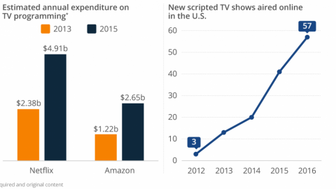 Netflix and Amazon are spending a truckload on TV programming
