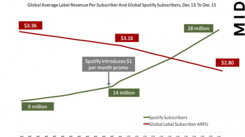 Have $9.99 Streaming Subscriptions Reached A Saturation Point? [MARK MULLIGAN]