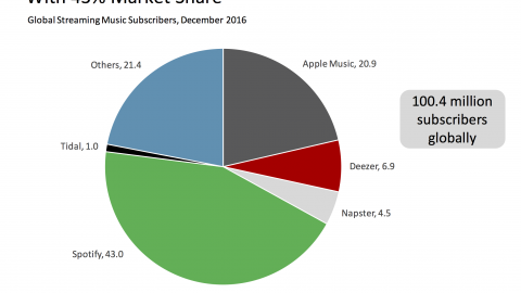 Music Subscriptions Passed 100 Million In December. Has The World Changed?