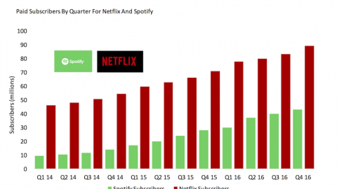 Why Netflix Can Turn A Profit But Spotify Cannot (Yet) |