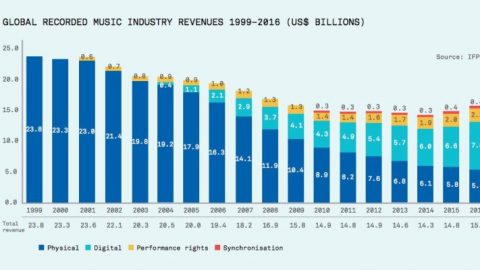 What the Music Industry 'Comeback' Really Looks Like